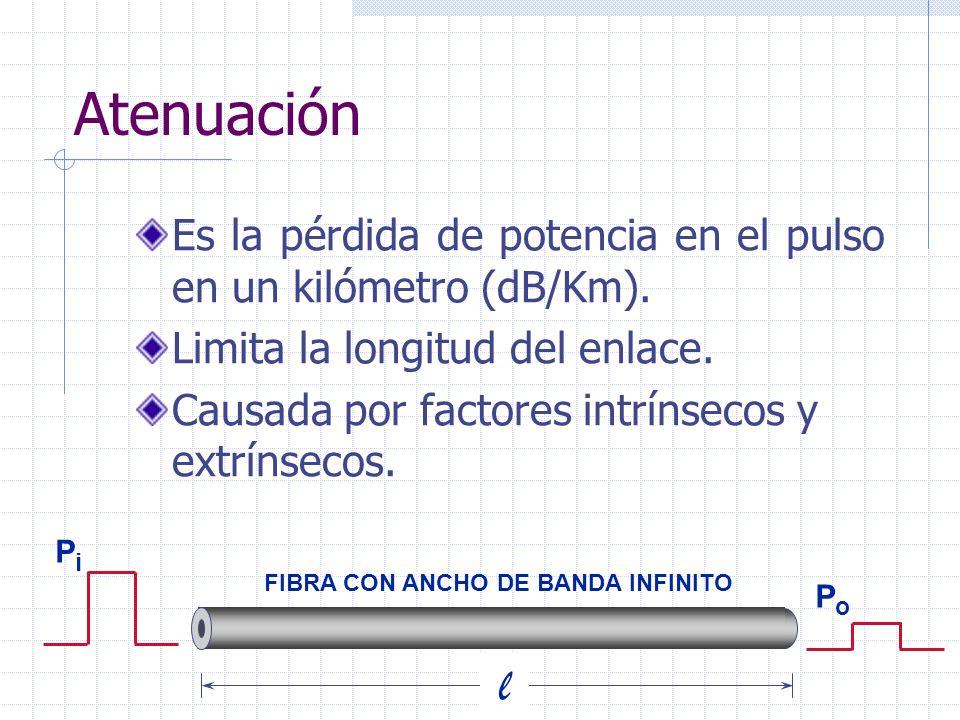 Atenuación Es la pérdida de potencia en el pulso en un kilómetro (dB/Km). Limita la longitud del enlace. Causada por factores intrínsecos y extrínseco