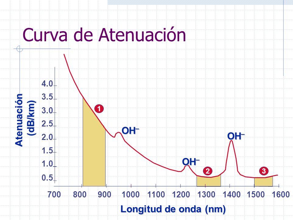 150016001300 1200 11001400 0.5 1.0 1.5 2.0 2.5 3.0 Atenuación (dB/km) (dB/km) 1000 Longitud de onda (nm) 900 800700 3.5 4.0 Curva de Atenuación OH _ 1