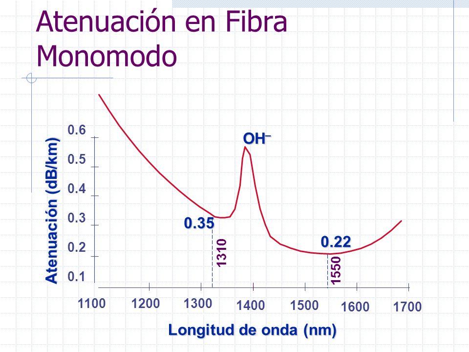 Atenuación en Fibra Monomodo Atenuación (dB/km) Longitud de onda (nm) 16001700 1400 1300 1200 1500 0.1 0.2 0.3 0.4 0.5 0.6 1100 0.35 0.22 OH _ 1310 15