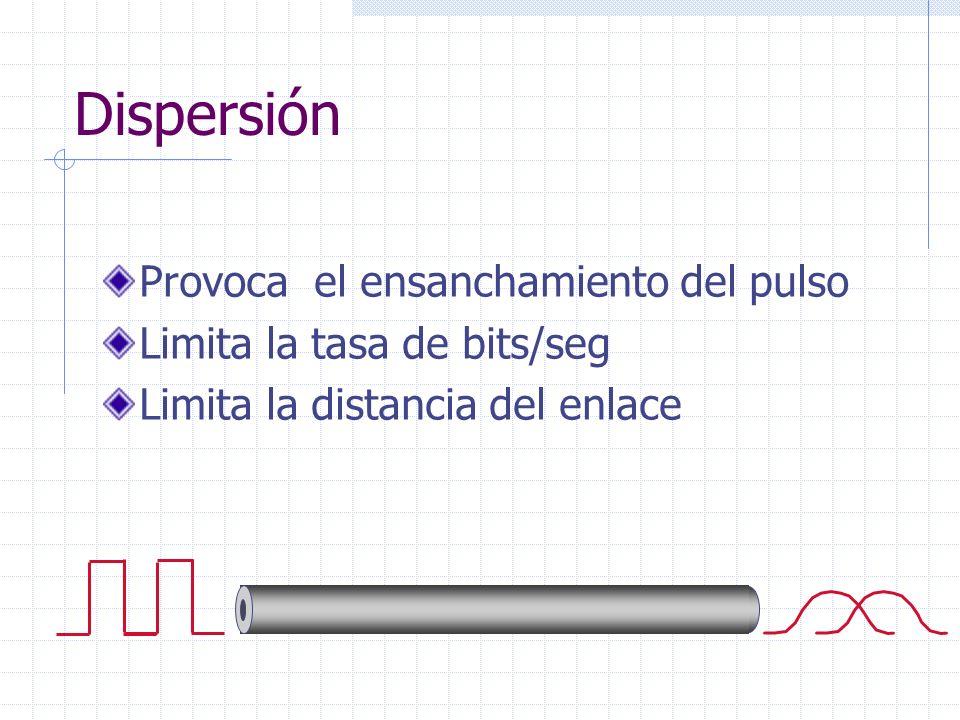 Dispersión Provoca el ensanchamiento del pulso Limita la tasa de bits/seg Limita la distancia del enlace