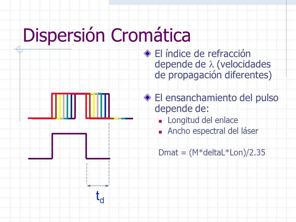 Dispersión Cromática tdtd El índice de refracción depende de (velocidades de propagación diferentes) El ensanchamiento del pulso depende de: Longitud