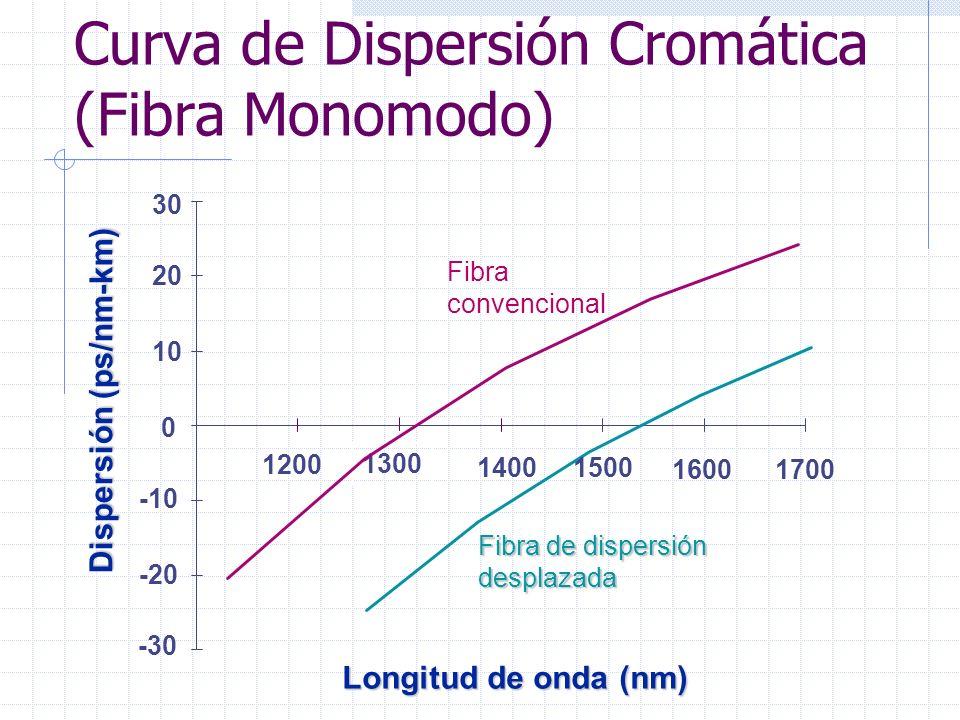 Curva de Dispersión Cromática (Fibra Monomodo) Dispersión (ps/nm-km) Longitud de onda (nm) Fibra de dispersión desplazada 16001700 1400 1300 1200 30 -