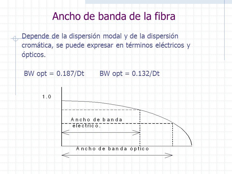 Ancho de banda de la fibra Depende de la dispersión modal y de la dispersión cromática, se puede expresar en términos eléctricos y ópticos. BW opt = 0