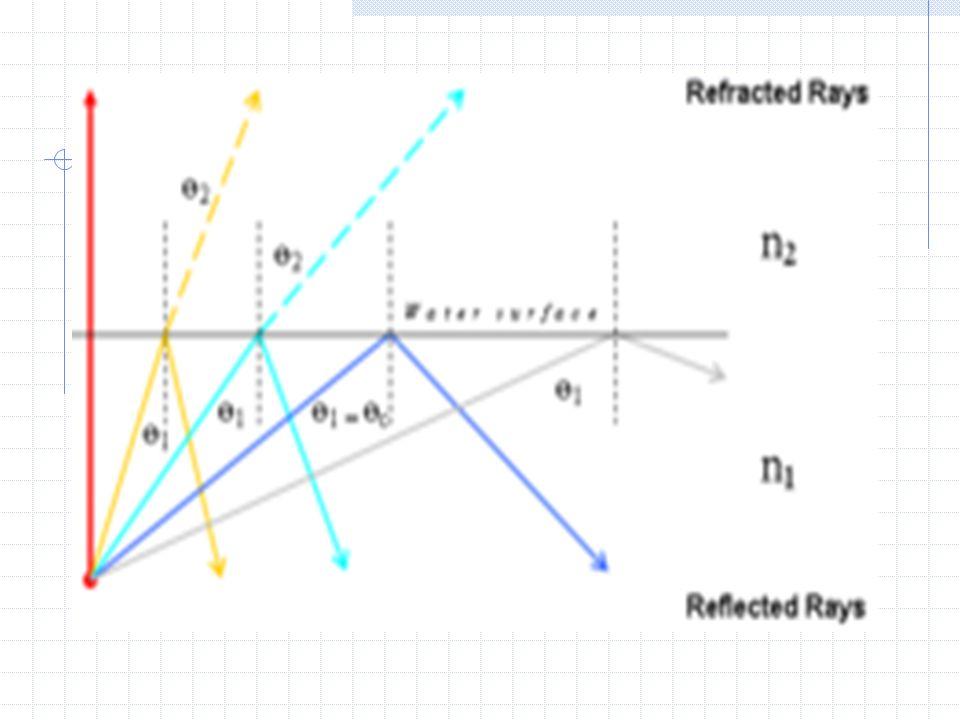 150016001300 1200 11001400 0.5 1.0 1.5 2.0 2.5 3.0 Atenuación (dB/km) (dB/km) 1000 Longitud de onda (nm) 900 800700 3.5 4.0 Curva de Atenuación OH _ 1 23