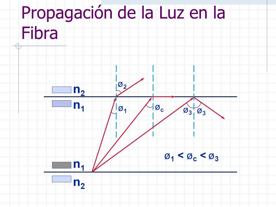 Propagación de la Luz en la Fibra ø3ø3 ø2ø2 ø1ø1 øcøc ø3ø3 n1n1 n1n1 n2n2 n2n2 ø 1 <ø c <ø3ø3
