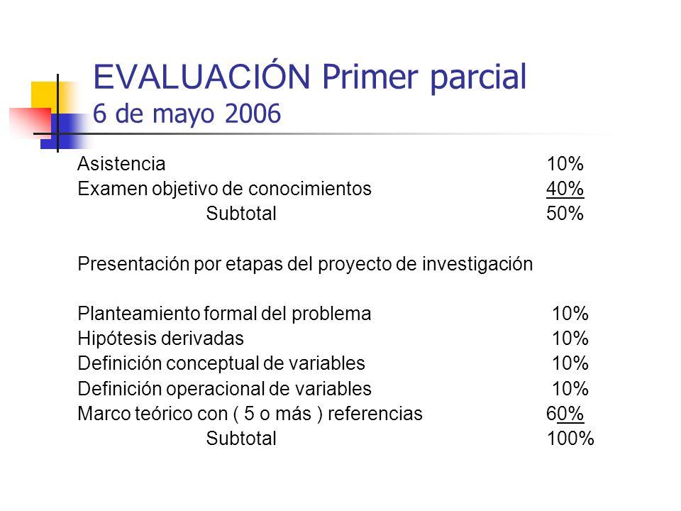 EVALUACIÓN Primer parcial 6 de mayo 2006 Asistencia10% Examen objetivo de conocimientos40% Subtotal50% Presentación por etapas del proyecto de investi