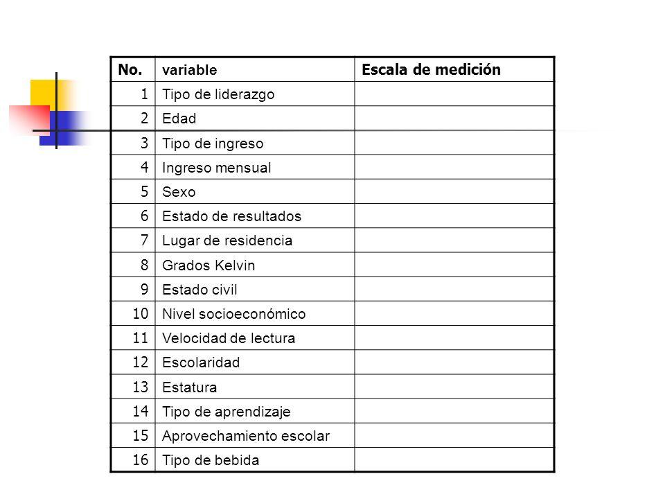 No. variable Escala de medición 1 Tipo de liderazgo 2 Edad 3 Tipo de ingreso 4 Ingreso mensual 5 Sexo 6 Estado de resultados 7 Lugar de residencia 8 G