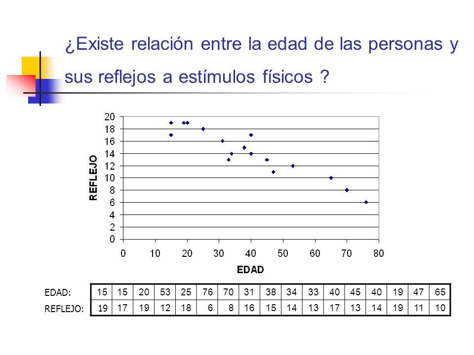 ¿Existe relación entre la edad de las personas y sus reflejos a estímulos físicos ? 15 205325767031383433404540194765 19 17191218681615141317131419111