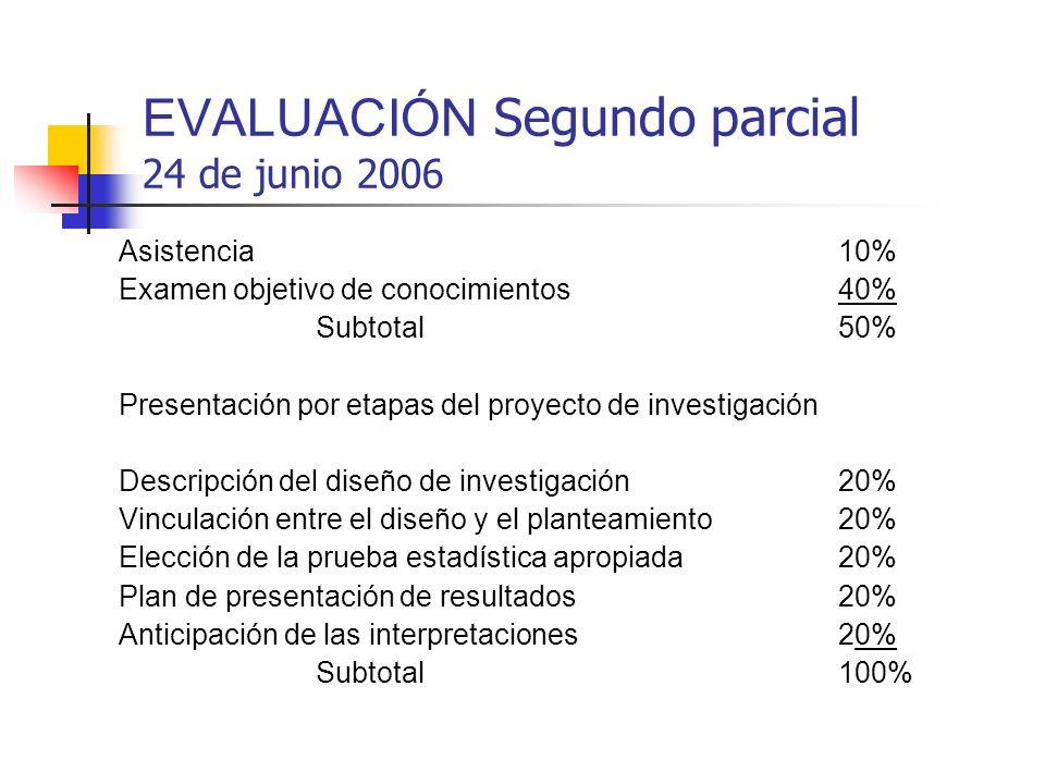 EVALUACIÓN Segundo parcial 24 de junio 2006 Asistencia10% Examen objetivo de conocimientos40% Subtotal50% Presentación por etapas del proyecto de inve