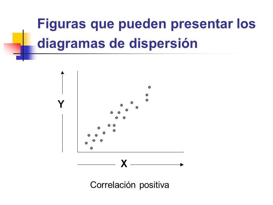 Figuras que pueden presentar los diagramas de dispersión Correlación positiva