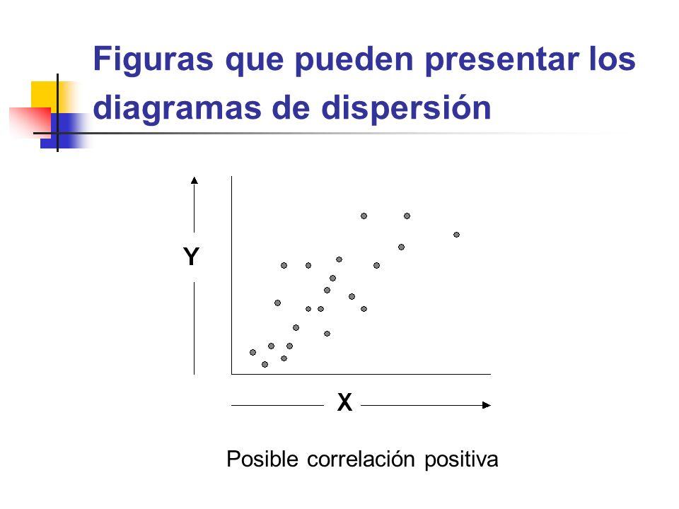 Figuras que pueden presentar los diagramas de dispersión Posible correlación positiva