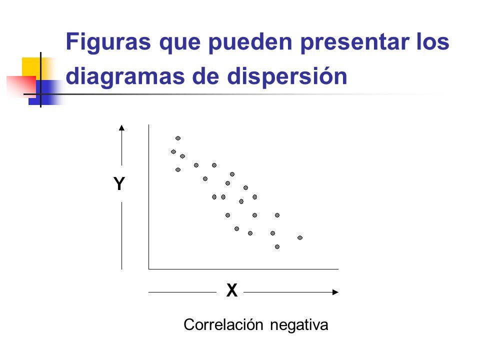 Figuras que pueden presentar los diagramas de dispersión Correlación negativa