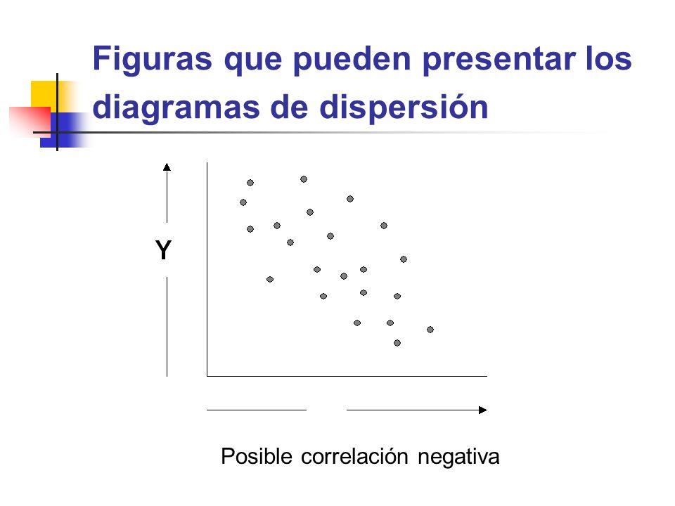 Figuras que pueden presentar los diagramas de dispersión Posible correlación negativa