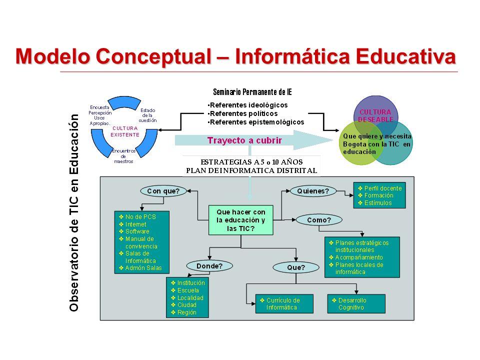 Modelo Conceptual – Informática Educativa