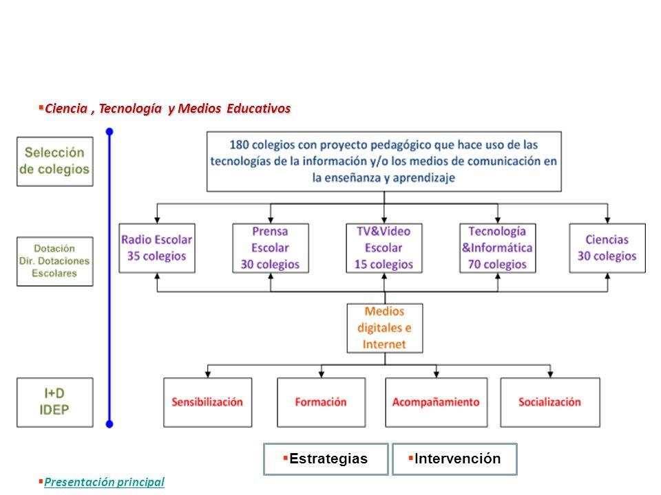 Ciencia, Tecnología y Medios Educativos Ciencia, Tecnología y Medios Educativos Intervención Estrategias Presentación principal