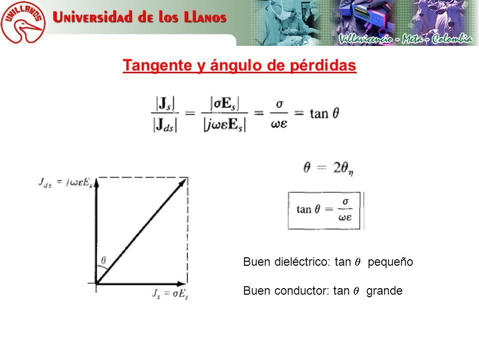 Ondas planas en dieléctricos sin pérdidas Dieléctricos sin pérdidas Impedancia real E y H en fase