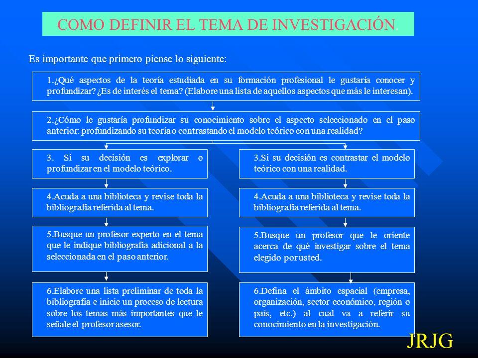 SELECCIÓN DEL TEMA DE INVESTIGACION El investigador define el tema y el título preliminar de la investigación. EL PROBLEMA DE INVESTIGA CIÓN El invest