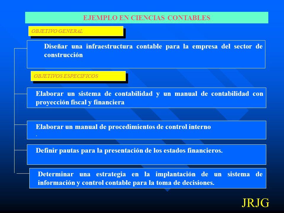 EJEMPLO EN ECONOMÍA OBJETIVO GENERAL OBJETIVOS ESPECIFICOS Determinar la incidencia de la política de sustitución de importaciones en la producción de