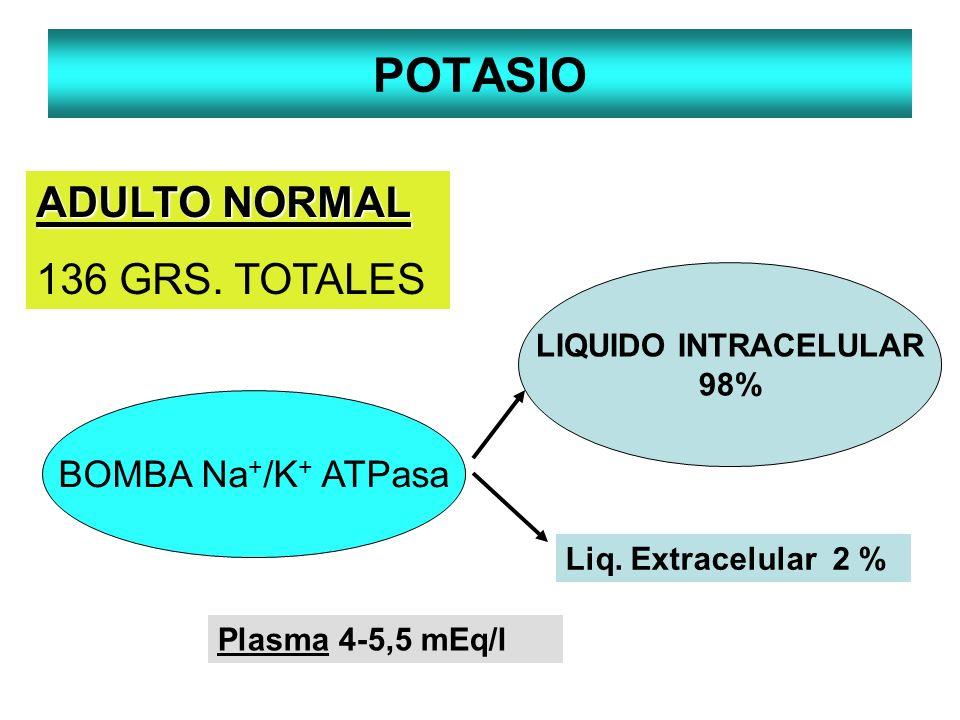 POTASIO LIQUIDO INTRACELULAR 98% ADULTO NORMAL 136 GRS. TOTALES Liq. Extracelular 2 % BOMBA Na + /K + ATPasa Plasma 4-5,5 mEq/l