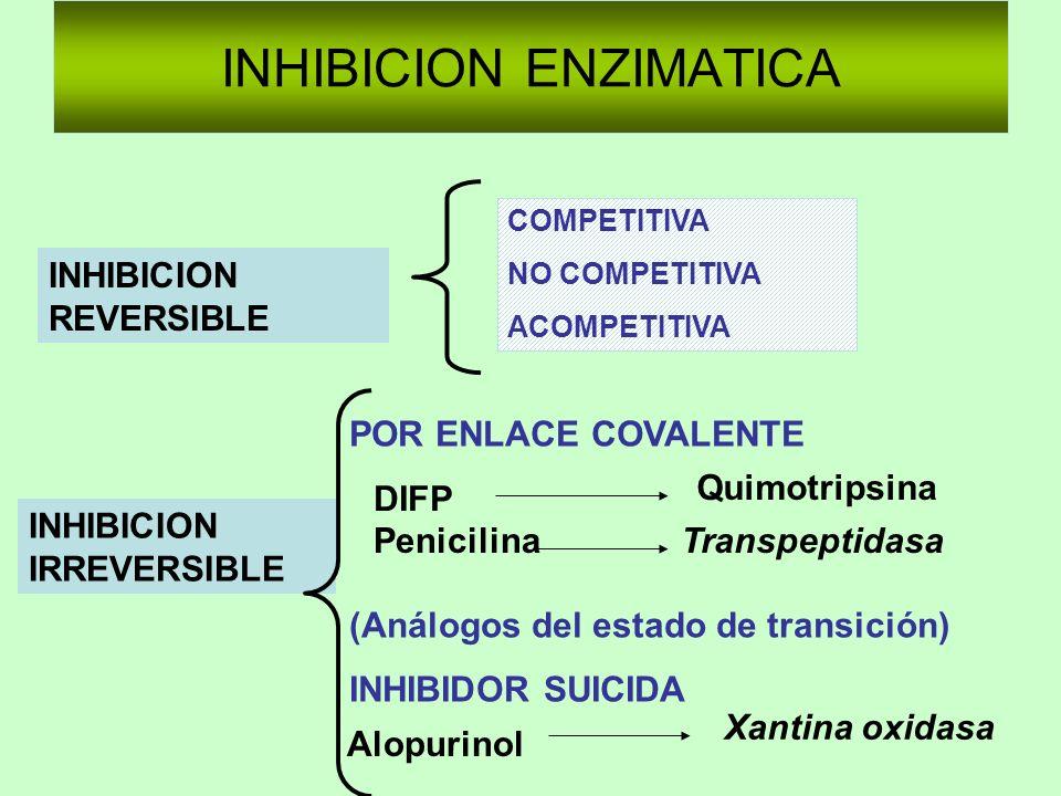 INHIBICION ENZIMATICA INHIBICION REVERSIBLE INHIBICION IRREVERSIBLE COMPETITIVA NO COMPETITIVA ACOMPETITIVA POR ENLACE COVALENTE (Análogos del estado