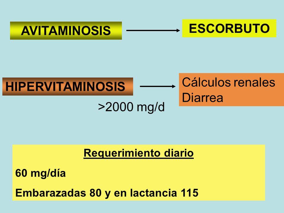 Requerimiento diario 60 mg/día Embarazadas 80 y en lactancia 115 AVITAMINOSIS ESCORBUTO Cálculos renales Diarrea HIPERVITAMINOSIS >2000 mg/d