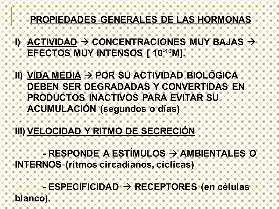 PROPIEDADES GENERALES DE LAS HORMONAS I)ACTIVIDAD CONCENTRACIONES MUY BAJAS EFECTOS MUY INTENSOS [ 10 -10 M]. II)VIDA MEDIA POR SU ACTIVIDAD BIOLÓGICA