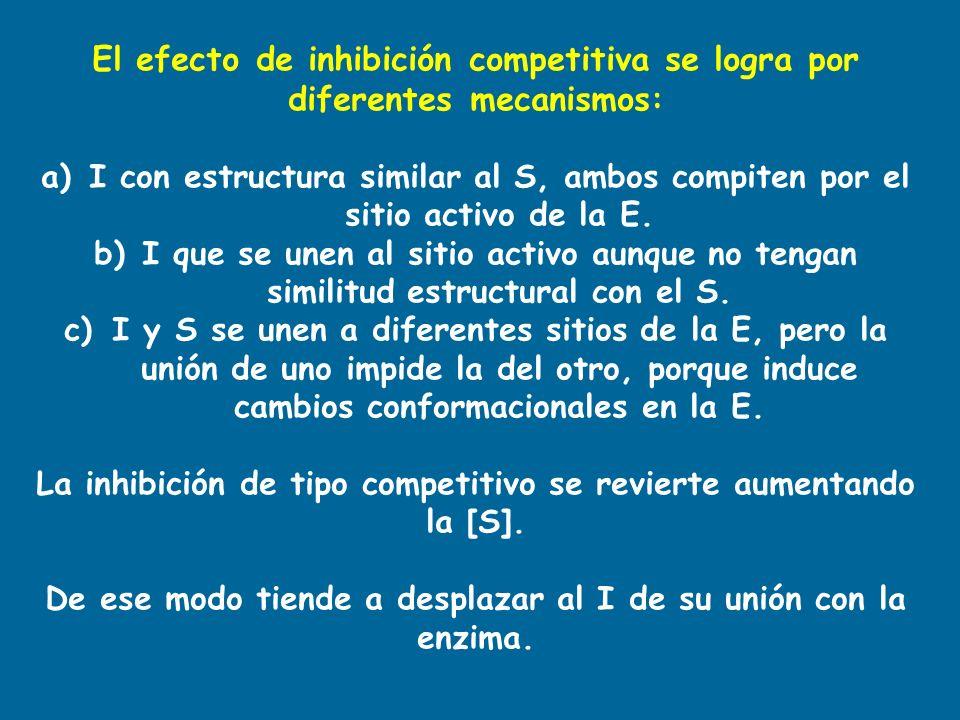 El efecto de inhibición competitiva se logra por diferentes mecanismos : a)I con estructura similar al S, ambos compiten por el sitio activo de la E.