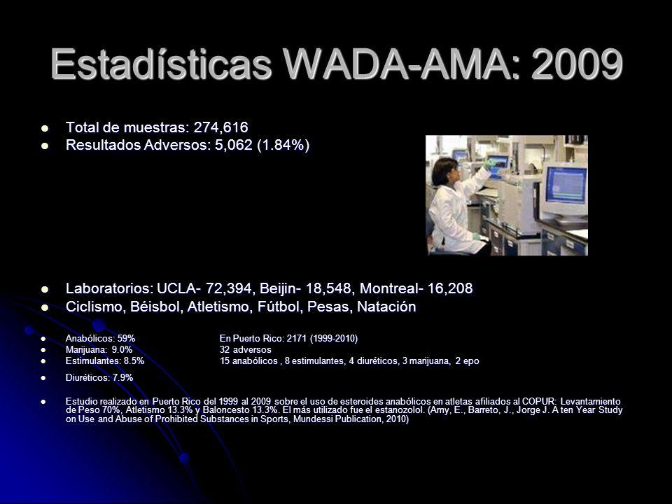 Estadísticas WADA-AMA: 2009 Total de muestras: 274,616 Total de muestras: 274,616 Resultados Adversos: 5,062 (1.84%) Resultados Adversos: 5,062 (1.84%