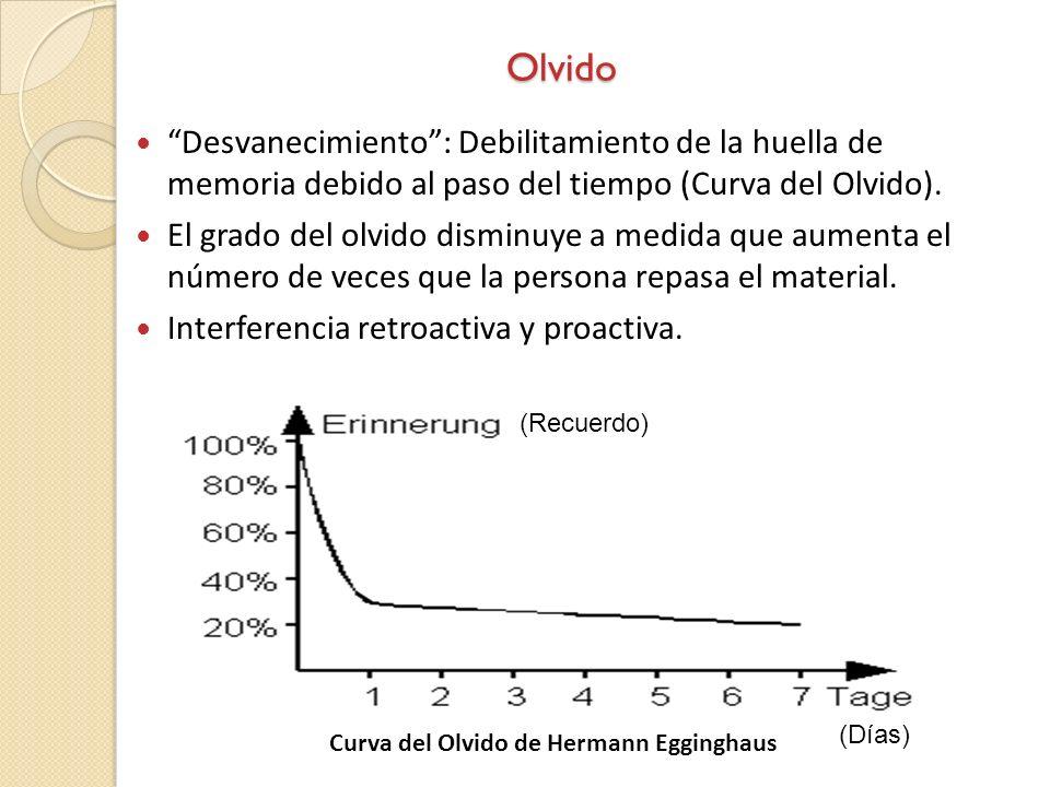 Desvanecimiento: Debilitamiento de la huella de memoria debido al paso del tiempo (Curva del Olvido). El grado del olvido disminuye a medida que aumen