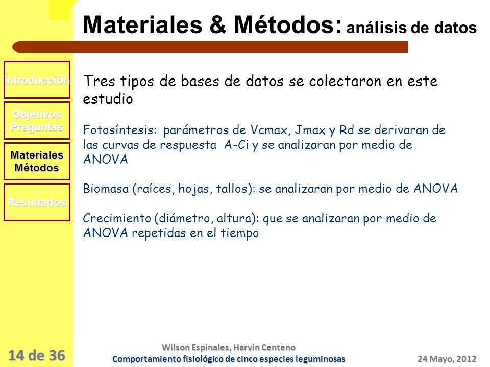 14 de 36 Materiales & Métodos: análisis de datos Introducción ObjetivosPreguntas MaterialesMétodos Resultados Tres tipos de bases de datos se colectaron en este estudio Fotosíntesis: parámetros de Vcmax, Jmax y Rd se derivaran de las curvas de respuesta A-Ci y se analizaran por medio de ANOVA Biomasa (raíces, hojas, tallos): se analizaran por medio de ANOVA Crecimiento (diámetro, altura): que se analizaran por medio de ANOVA repetidas en el tiempo 24 Mayo, 2012 Wilson Espinales, Harvin Centeno Comportamiento fisiológico de cinco especies leguminosas