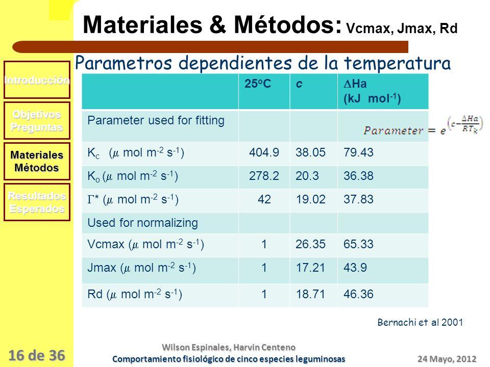 16 de 36 Materiales & Métodos: Vcmax, Jmax, Rd Introducción Objetivos Preguntas MaterialesMétodos ResultadosEsperados 24 Mayo, 2012 Wilson Espinales, Harvin Centeno Comportamiento fisiológico de cinco especies leguminosas Parametros dependientes de la temperatura 25 o Cc Ha (kJ mol -1 ) Parameter used for fitting K c ( mol m -2 s -1 ) 404.938.0579.43 K o ( mol m -2 s -1 ) 278.220.336.38 * ( mol m -2 s -1 ) 4219.0237.83 Used for normalizing Vcmax ( mol m -2 s -1 ) 126.3565.33 Jmax ( mol m -2 s -1 ) 117.2143.9 Rd ( mol m -2 s -1 ) 118.7146.36 Bernachi et al 2001