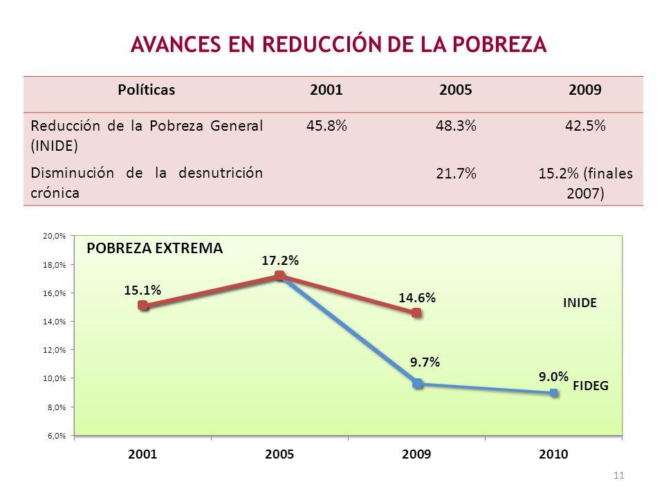 Políticas200120052009 Reducción de la Pobreza General (INIDE) 45.8%48.3%42.5% Disminución de la desnutrición crónica 21.7%15.2% (finales 2007) AVANCES