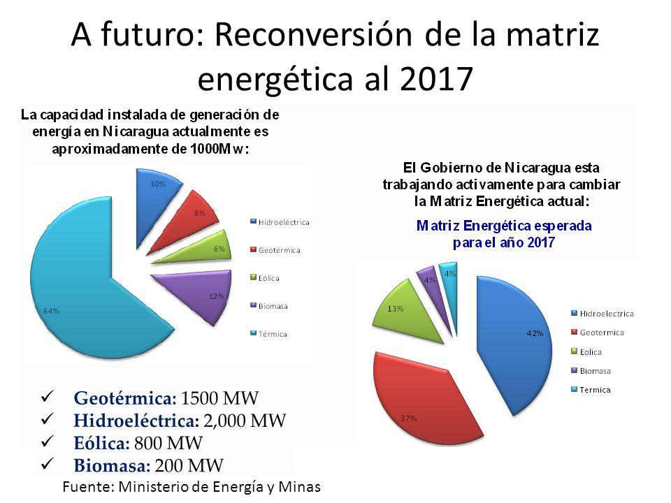A futuro: Reconversión de la matriz energética al 2017 Fuente: Ministerio de Energía y Minas