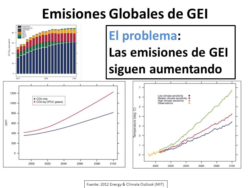 Emisiones Globales de GEI Fuente: 2012 Energy & Climate Outlook (MIT) AÑOS El problema: Las emisiones de GEI siguen aumentando