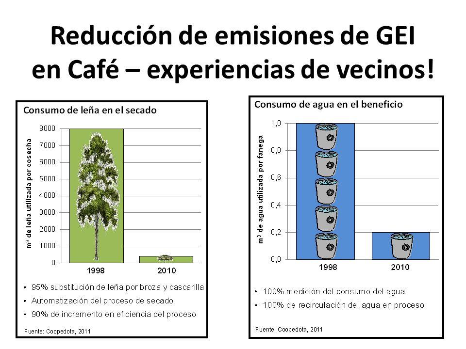Reducción de emisiones de GEI en Café – experiencias de vecinos!