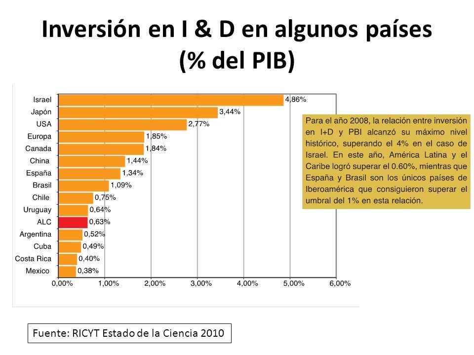 Inversión en I & D en algunos países (% del PIB) Fuente: RICYT Estado de la Ciencia 2010
