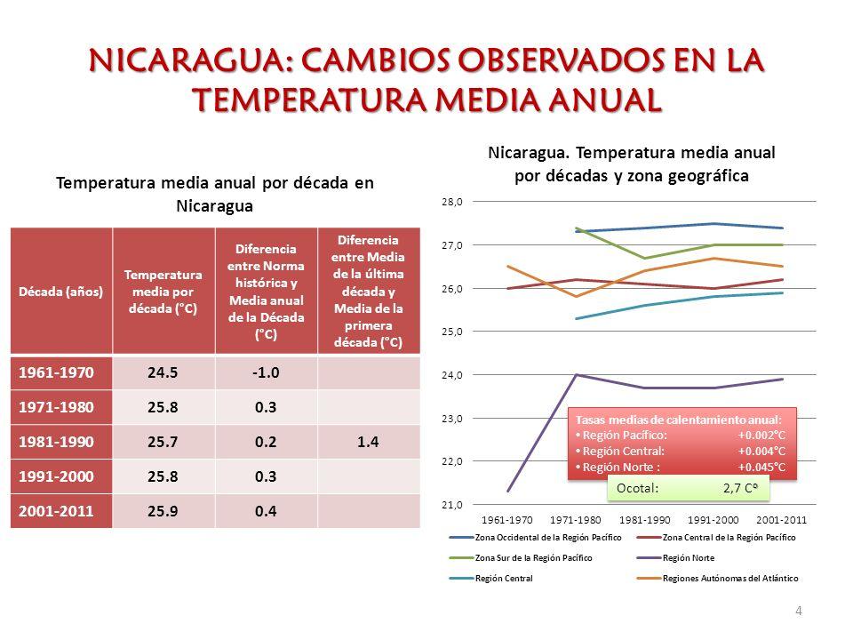 NICARAGUA: CAMBIOS OBSERVADOS EN LA TEMPERATURA MEDIA ANUAL Década (años) Temperatura media por década (°C) Diferencia entre Norma histórica y Media a