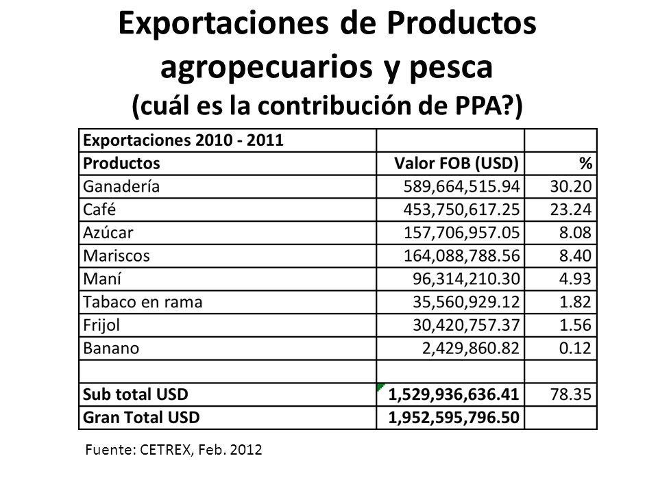 Exportaciones de Productos agropecuarios y pesca (cuál es la contribución de PPA?) Fuente: CETREX, Feb. 2012