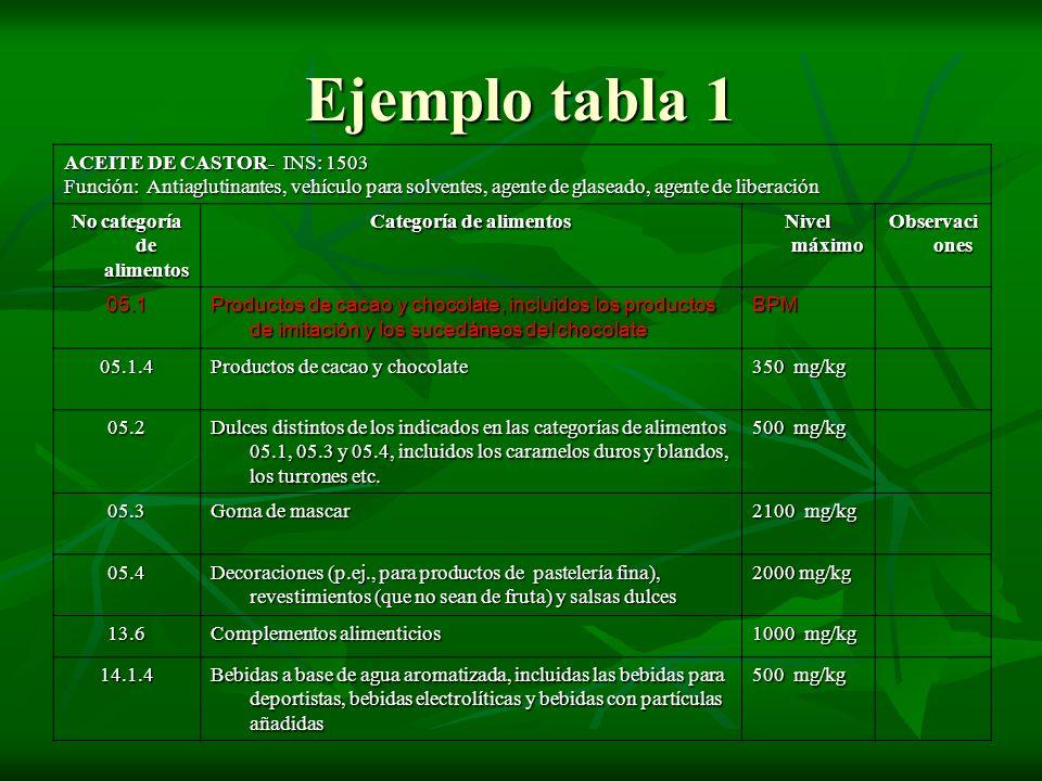 Ejemplo tabla 1 ACEITE DE CASTOR- INS: 1503 Función: Antiaglutinantes, vehículo para solventes, agente de glaseado, agente de liberación No categoría