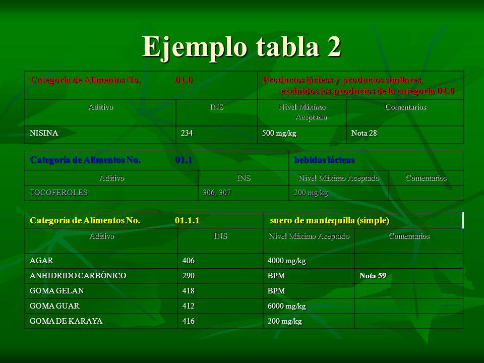 Ejemplo tabla 2 Categoría de Alimentos No.01.0 Productos lácteos y productos similares, excluidos los productos de la categoría 02.0 AditivoINS Nivel