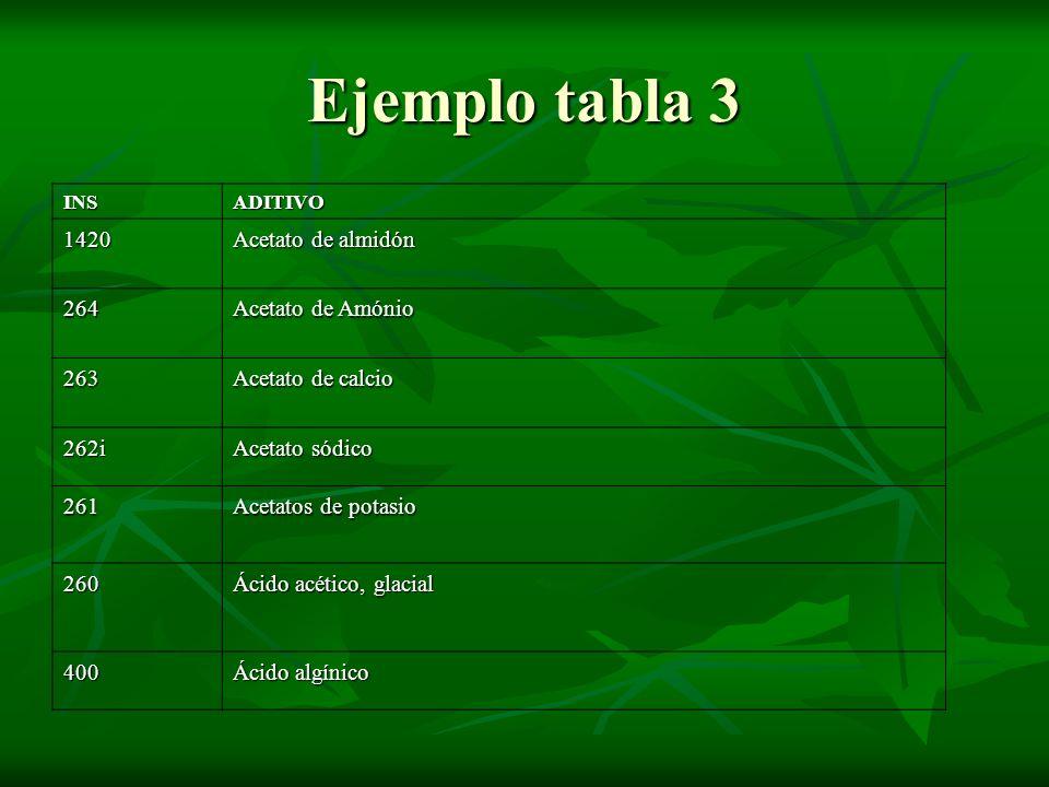 Ejemplo tabla 3 INSADITIVO 1420 Acetato de almidón 264 Acetato de Amónio 263 Acetato de calcio 262i Acetato sódico 261 Acetatos de potasio 260 Ácido a