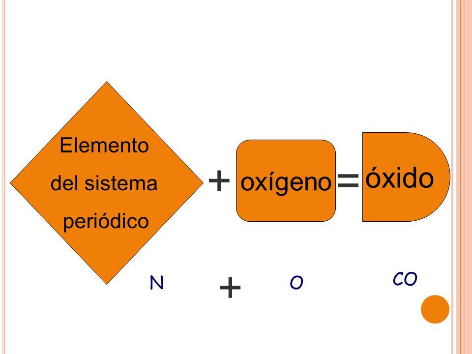Elemento del sistema periódico oxígeno óxido += CO NO +