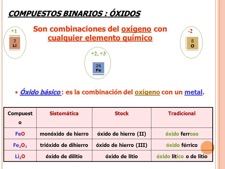 Óxido básico Óxido básico : es la combinación del oxígeno con un metal. Compuest o SistemáticaStockTradicional FeOmonóxido de hierroóxido de hierro (I