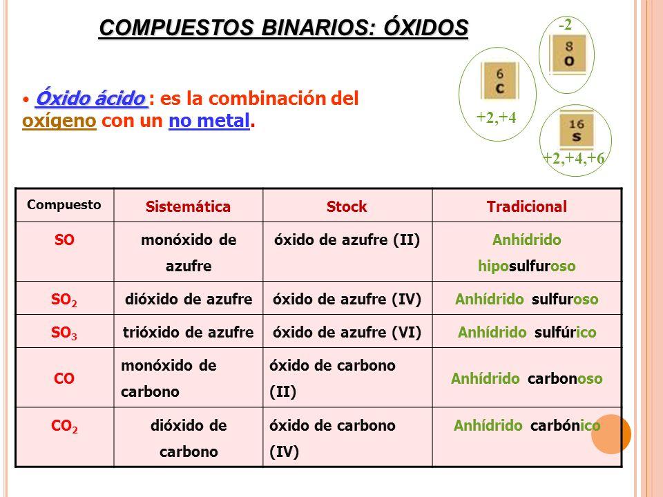 COMPUESTOS BINARIOS: ÓXIDOS Óxido ácido Óxido ácido : es la combinación del oxígeno con un no metal. Compuesto SistemáticaStockTradicional SO monóxido