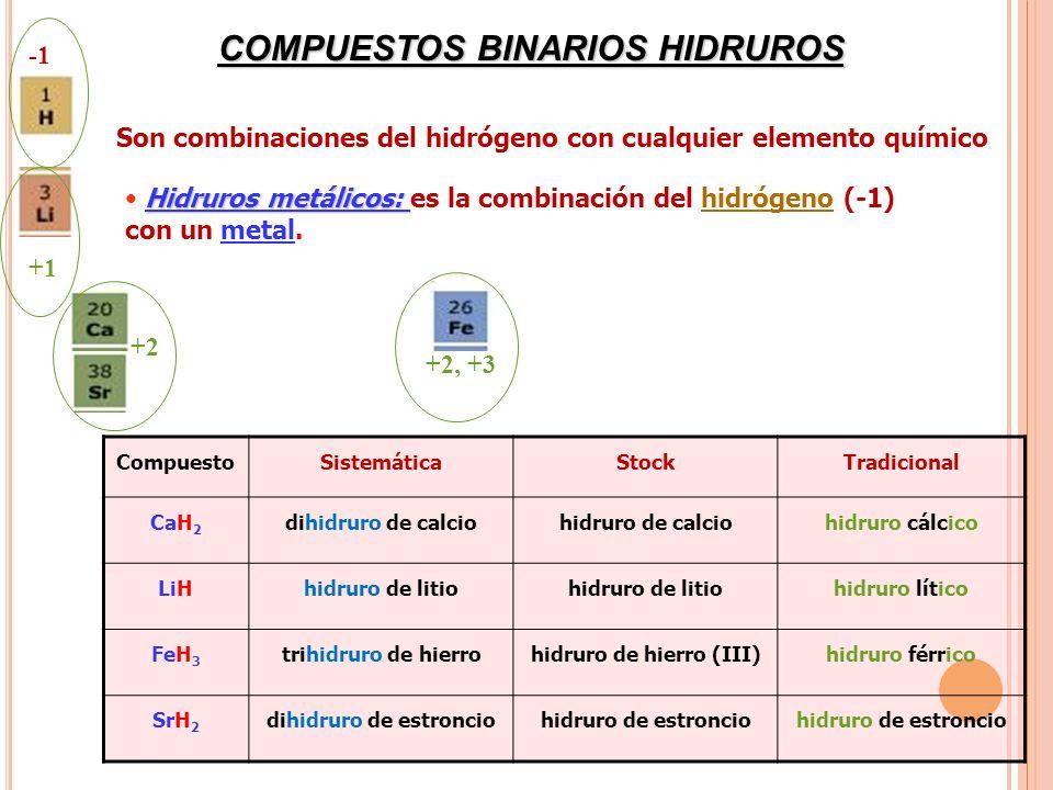 COMPUESTOS BINARIOS HIDRUROS CompuestoSistemáticaStockTradicional CaH 2 dihidruro de calciohidruro de calciohidruro cálcico LiHhidruro de litio hidrur