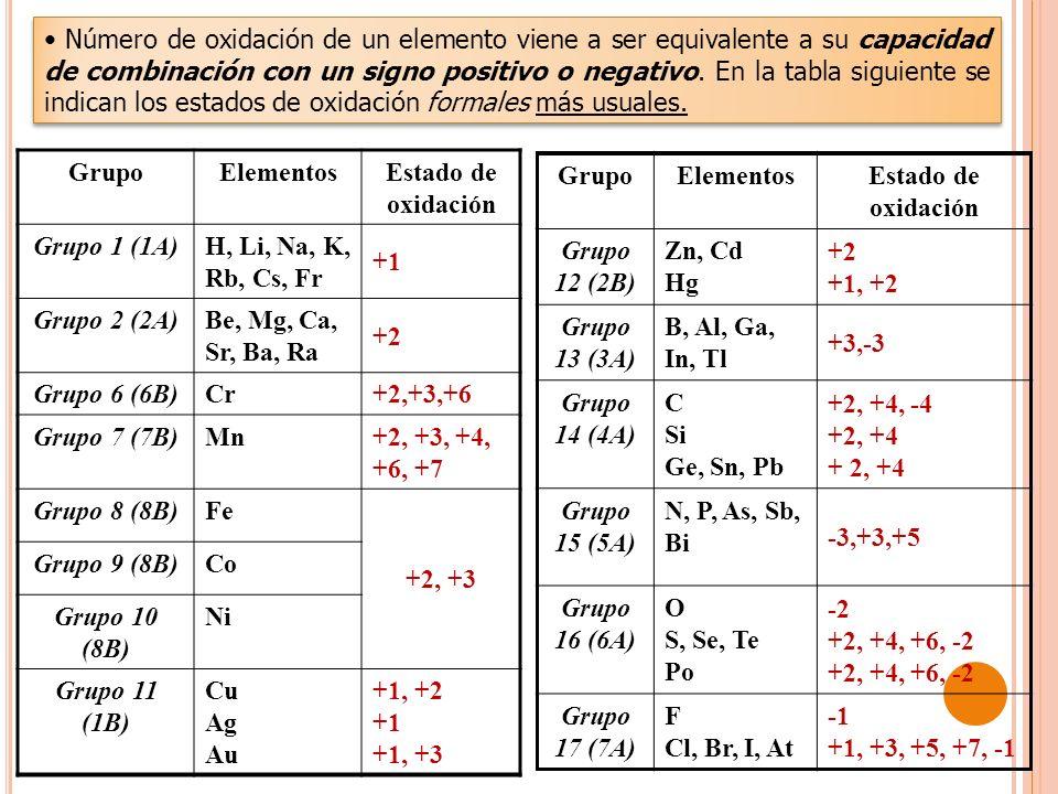 GrupoElementosEstado de oxidación Grupo 1 (1A)H, Li, Na, K, Rb, Cs, Fr +1 Grupo 2 (2A)Be, Mg, Ca, Sr, Ba, Ra +2 Grupo 6 (6B)Cr+2,+3,+6 Grupo 7 (7B)Mn+