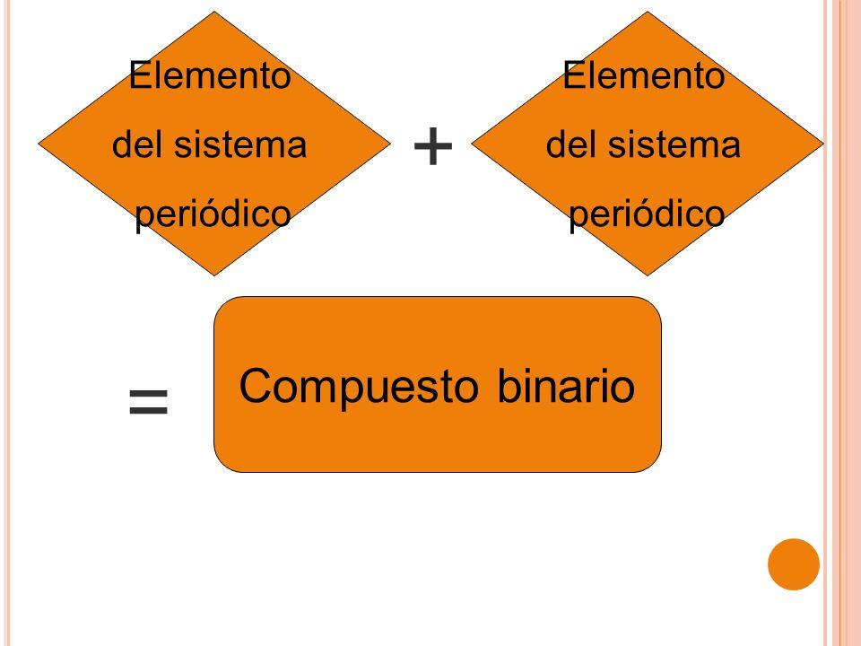 Elemento del sistema periódico Compuesto binario + = Elemento del sistema periódico