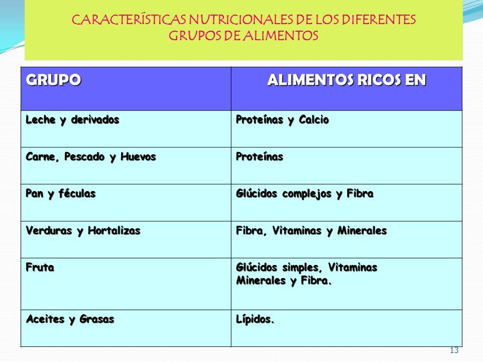 CARACTERÍSTICAS NUTRICIONALES DE LOS DIFERENTES GRUPOS DE ALIMENTOSGRUPO ALIMENTOS RICOS EN Leche y derivados Proteínas y Calcio Carne, Pescado y Huev