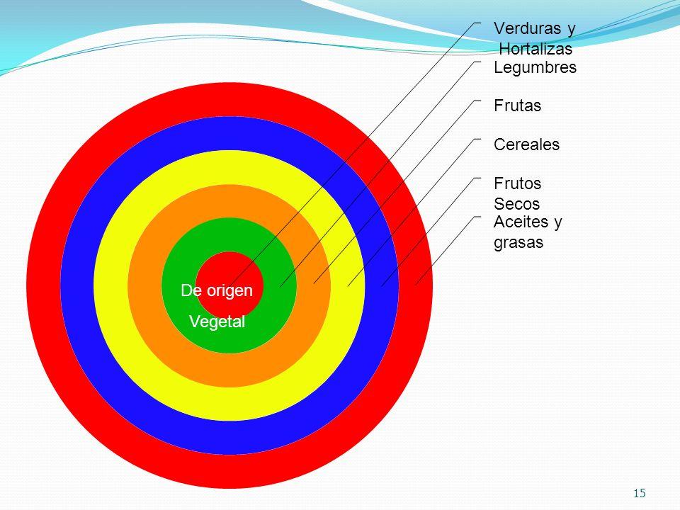 Verduras y Hortalizas Legumbres Frutas Cereales Frutos Secos 15 De origen Vegetal