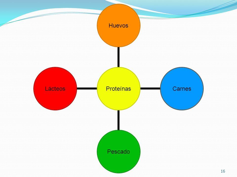 Proteínas HuevosCarnesPescadoLácteos 16
